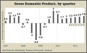 GDP 11.10
