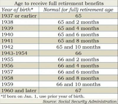 full Social Security