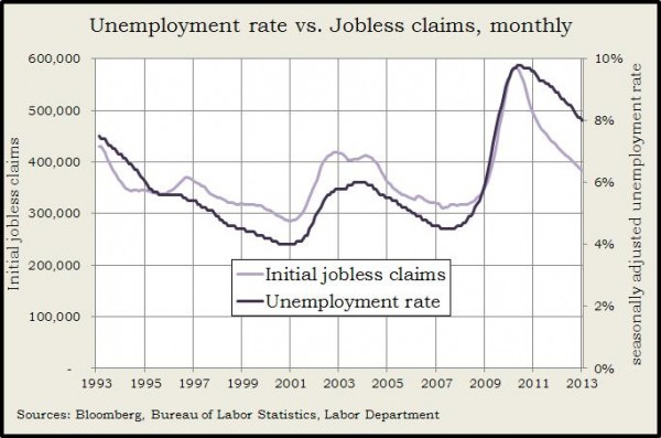 jobless claims vs. unemp