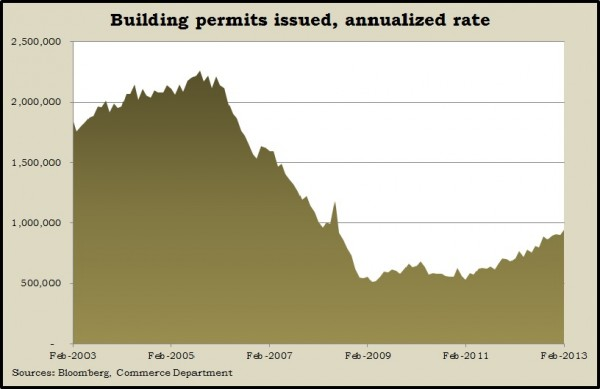 building permits.2.13