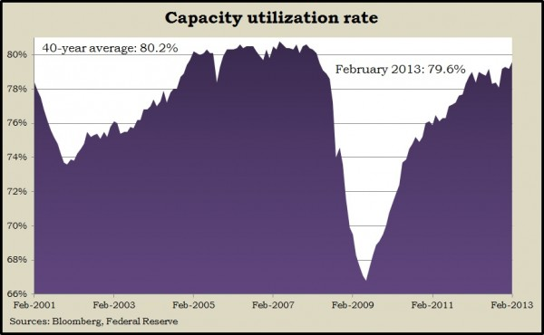 capacityFeb13