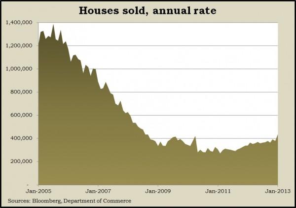 home sales 1.13