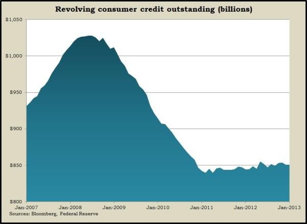 revolving credit 1.13