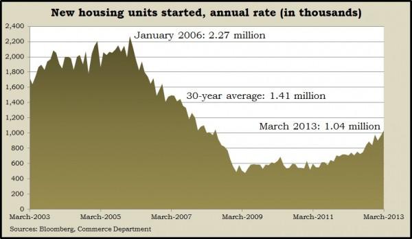 housing starts 3.13