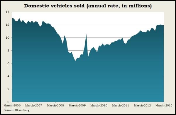 vehicle sales 3.13