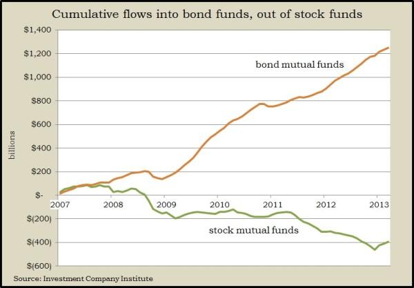 fund flows 2013