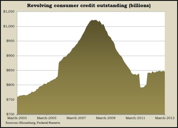 revolving credit 3.13