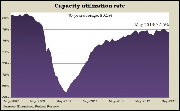 capacityMay2013