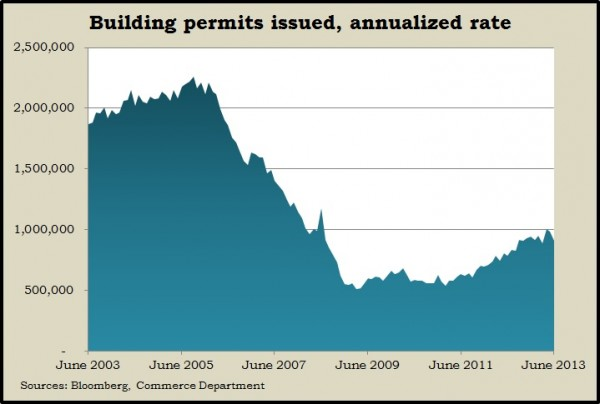 building permits.6.13