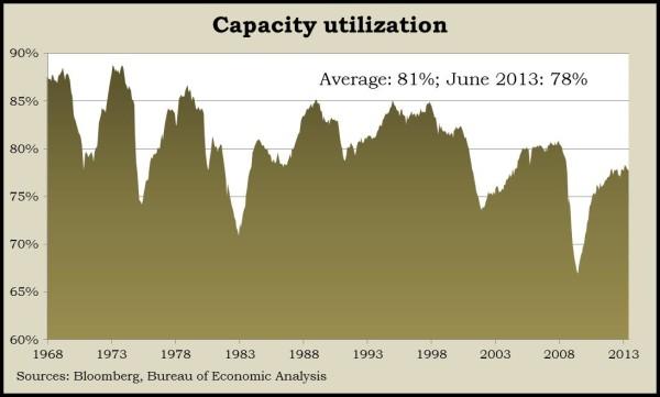 capacity July 13