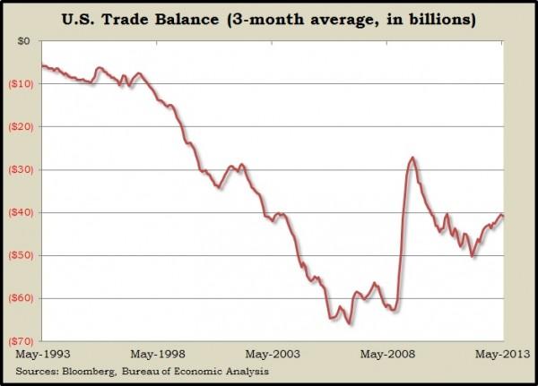 trade balance 5 13