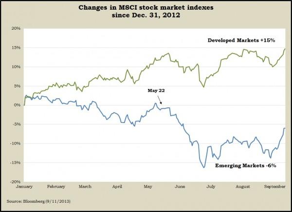 Developed vs. Emerging Markets