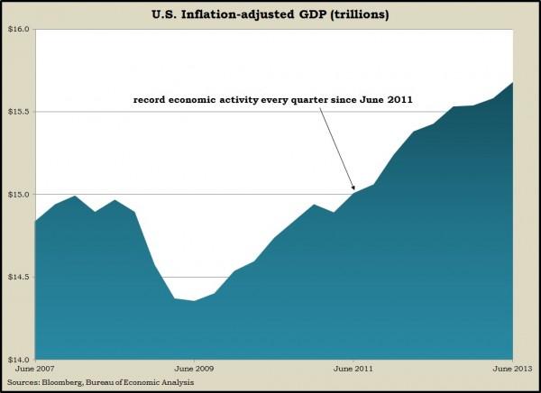 GDP level
