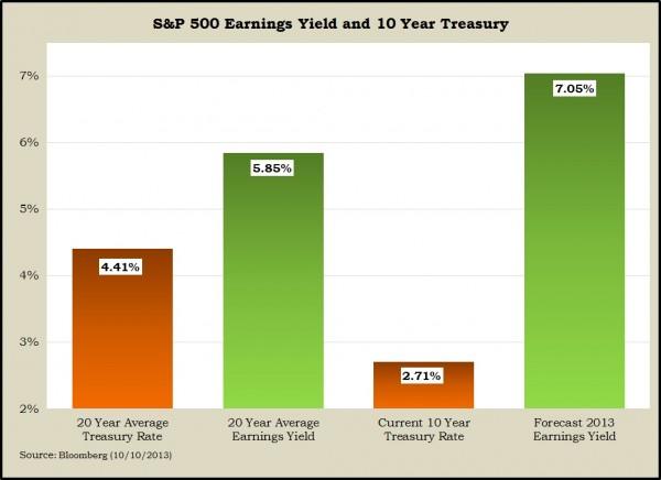 earnings yield vs. 10 year Oct 2013
