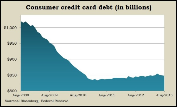 revolving credit 8.13