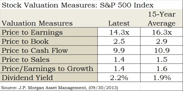 stock valuations 9.13