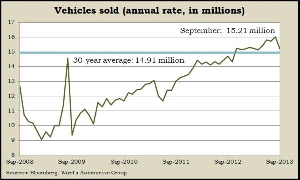 vehicle sales 9.13