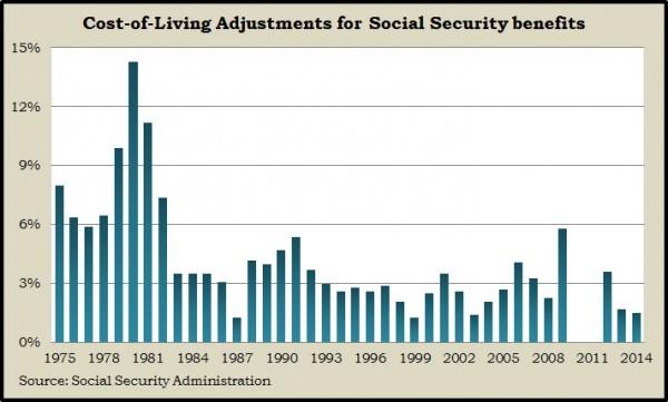 Social Security COLA 2014