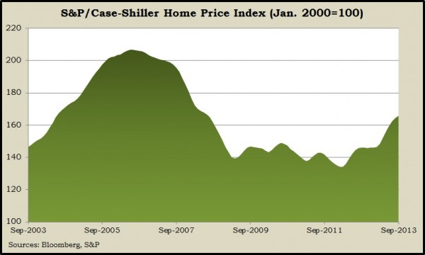 case-shiller 9.13