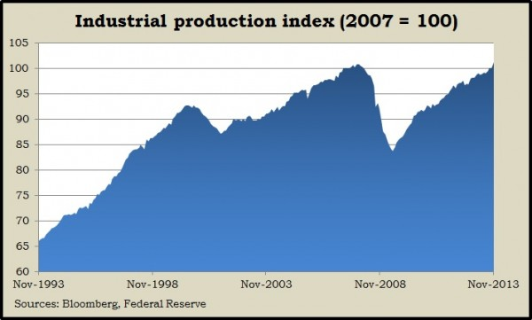 industrial production 11.13