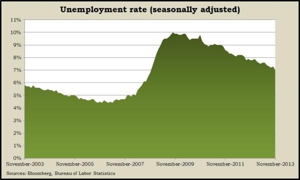 unemployment Nov2013