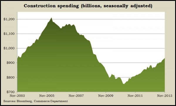 construction spending 11.13