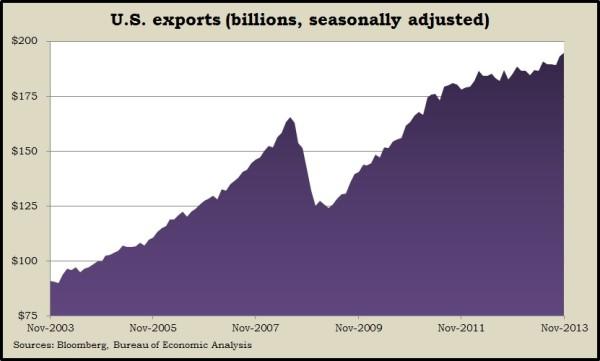 exports Nov 2013