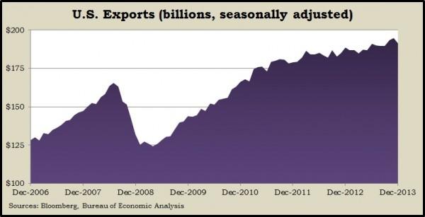 exports Feb 2014