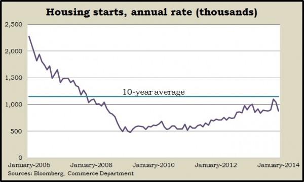 housing starts.1.14