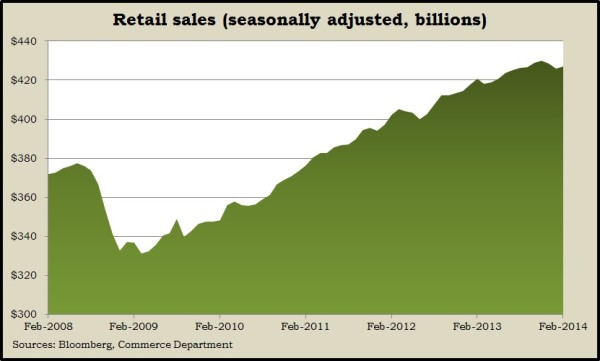 retail sales 2.14