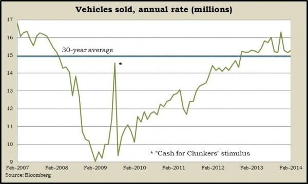 vehicle sales 2.14