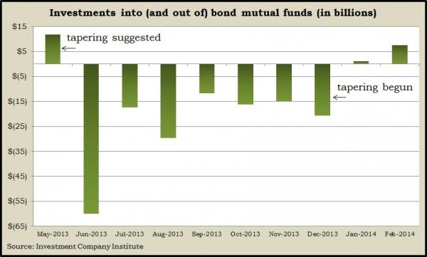 bond fund flows 2013