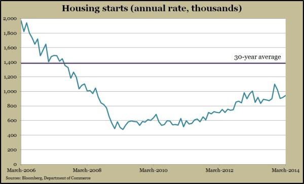 housing starts.3.14