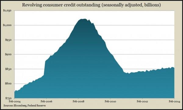 revolving credit 2.14