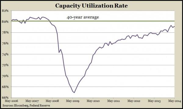 capacityMay14