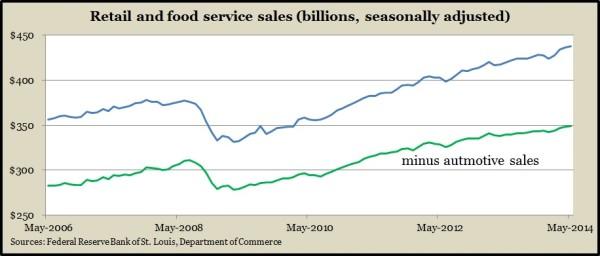 retail sales 5.14