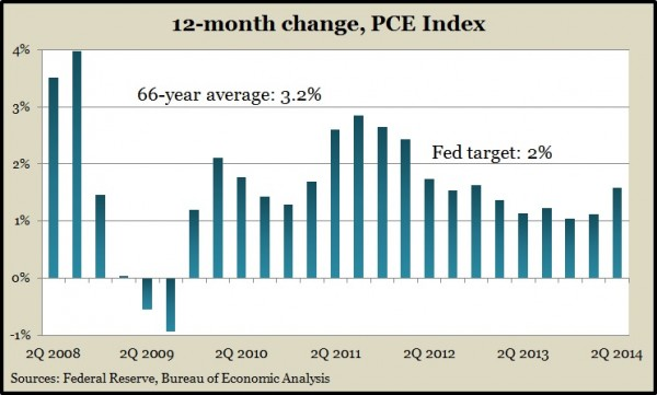 inflation PCE 2Q.14