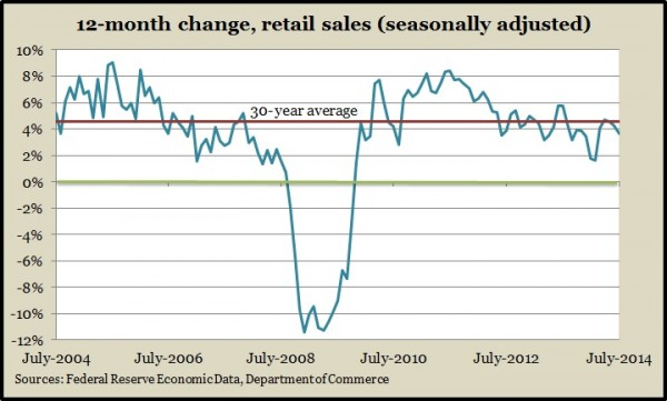 retail sales 7.14
