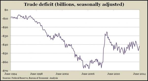 trade deficit 6.14