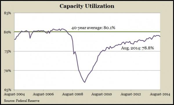 capacityAug14