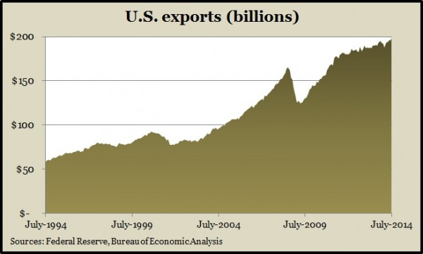 exports July 2014