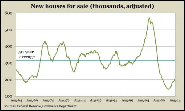 new homes supply Aug 2014
