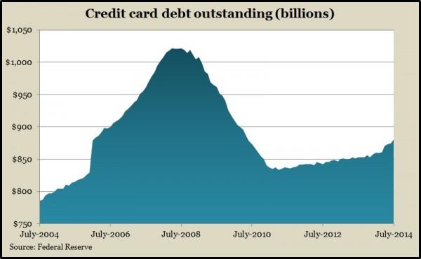 revolving credit 7.14