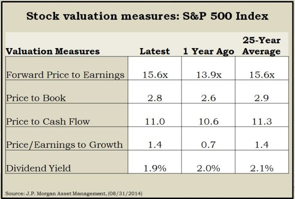 Valuations 2014