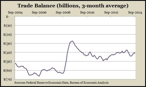 trade deficit 9.14