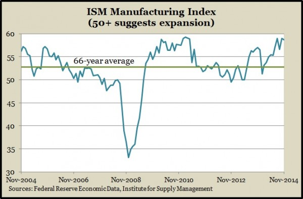 ISM manufacturing Dec 2014