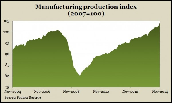 Manufacturing production Nov 2014