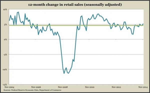 Retail_Nov_14