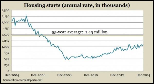housing starts.12.14