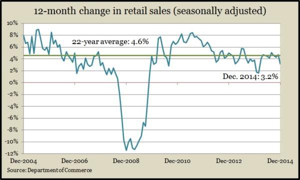 retail sales 12.14